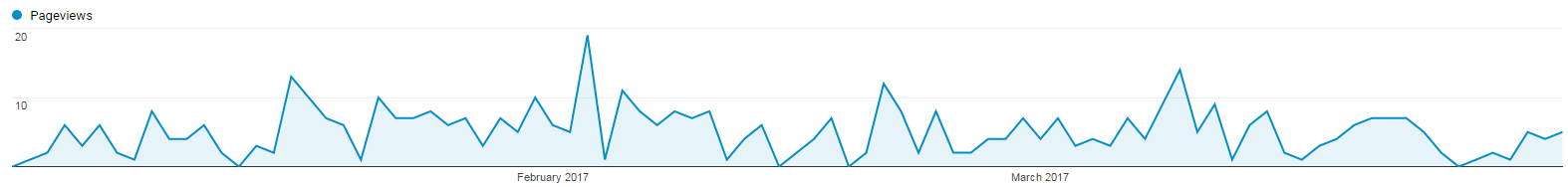 Blog Post Page Views Graph