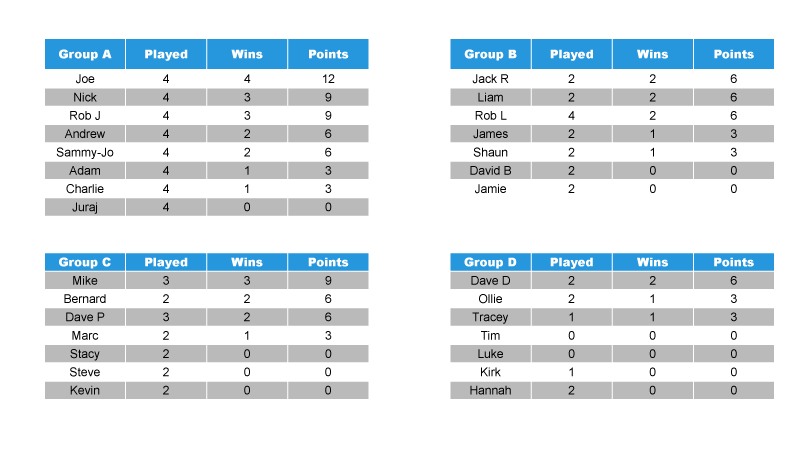 Pool tournament group stages. Points set during round 2.