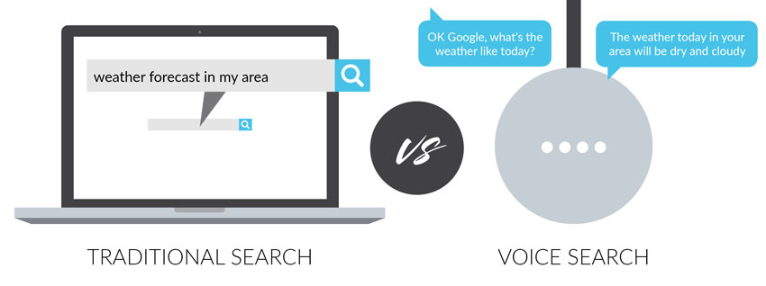 Traditional Search Vs Voice Search