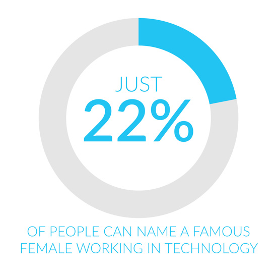 22% of people surveyed can name a famous woman in technology