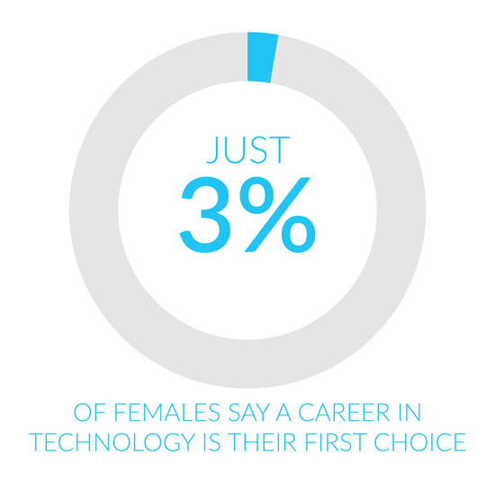 3% of women say a technology career is their top choice