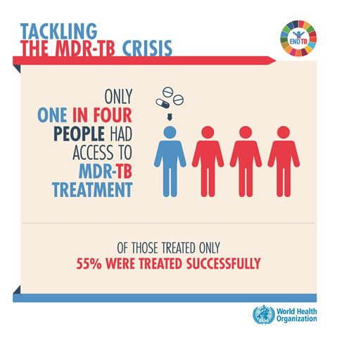 Tackling the MDR-TB Crisis