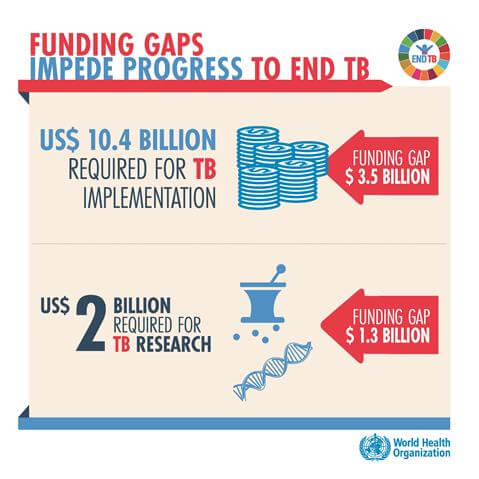 Funding Gaps Impede Progress To End TB