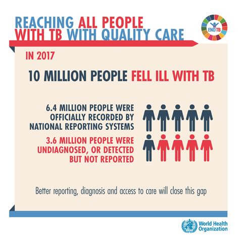 Reaching All People with TB with Quality Care